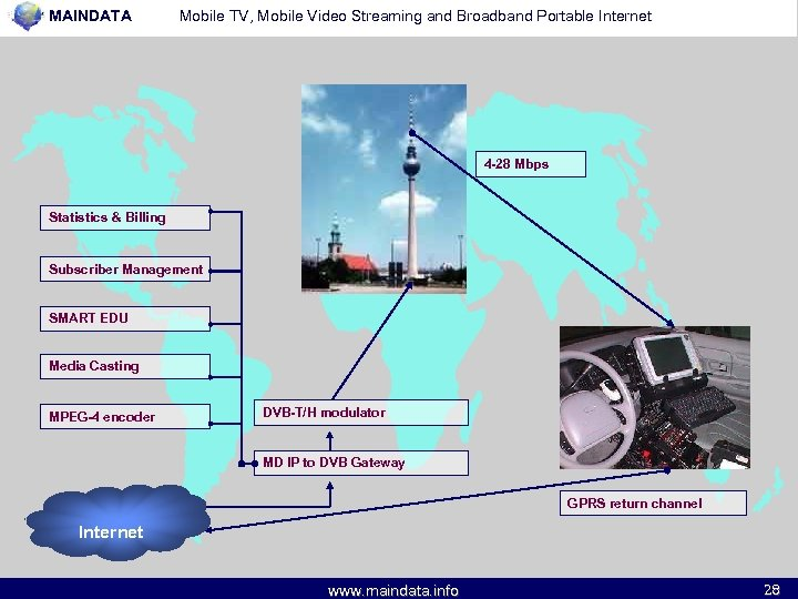 MAINDATA Mobile TV, Mobile Video Streaming and Broadband Portable Internet 4 -28 Mbps Statistics
