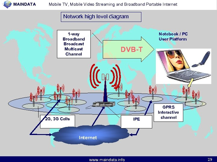 MAINDATA Mobile TV, Mobile Video Streaming and Broadband Portable Internet Network high level diagram