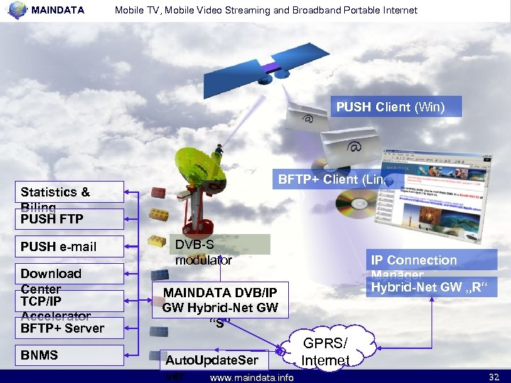MAINDATA Mobile TV, Mobile Video Streaming and Broadband Portable Internet PUSH Client (Win) BFTP+