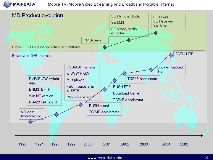 MAINDATA Mobile TV, Mobile Video Streaming and Broadband Portable Internet MD Product evolution SE