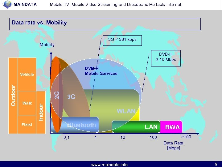 MAINDATA Mobile TV, Mobile Video Streaming and Broadband Portable Internet Data rate vs. Mobility