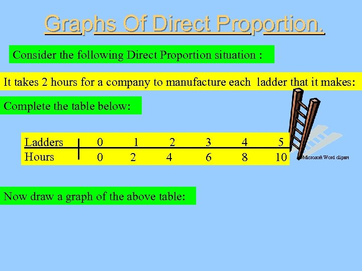 Graphs Of Direct Proportion. Consider the following Direct Proportion situation : It takes 2