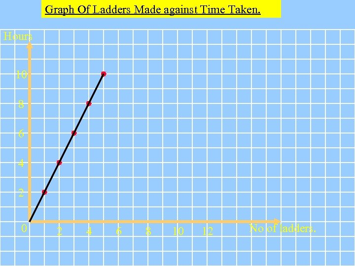 Graph Of Ladders Made against Time Taken. Hours 10 8 6 4 2 0