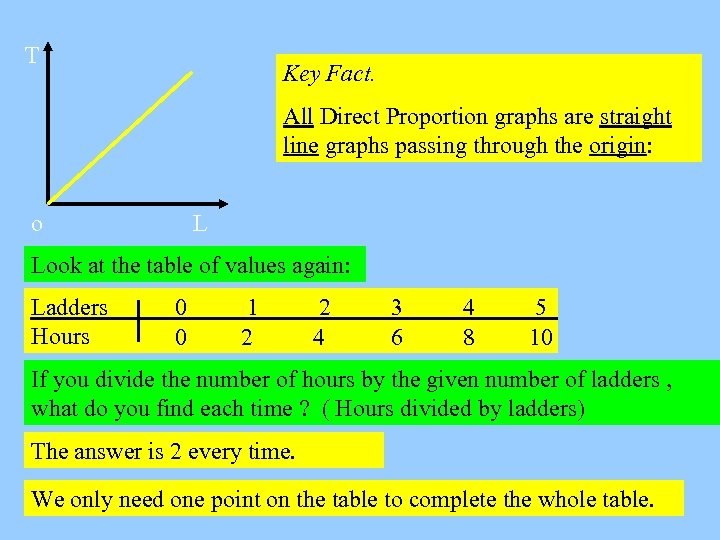T Key Fact. All Direct Proportion graphs are straight line graphs passing through the