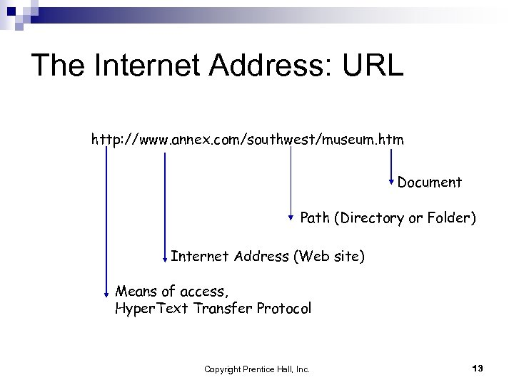 The Internet Address: URL http: //www. annex. com/southwest/museum. htm Document Path (Directory or Folder)