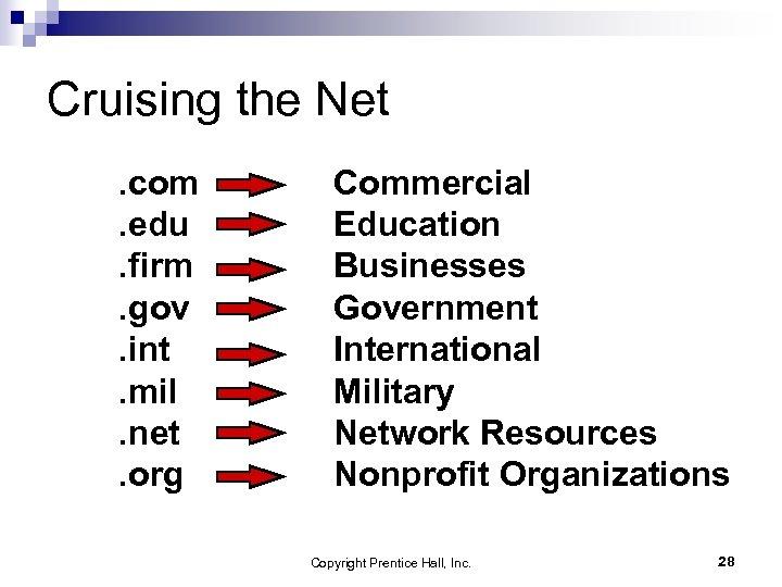 Cruising the Net. com. edu. firm. gov. int. mil. net. org Commercial Education Businesses