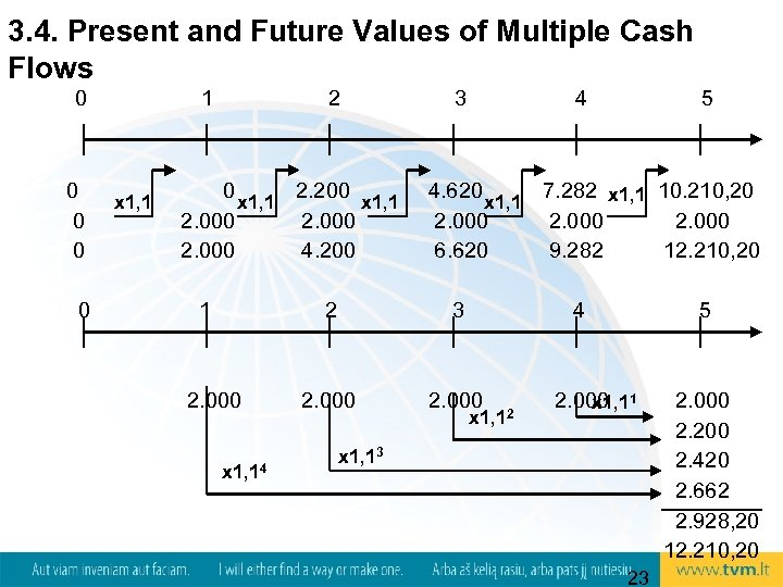3. 4. Present and Future Values of Multiple Cash Flows 0 0 0 1