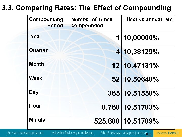 3. 3. Comparing Rates: The Effect of Compounding Period Number of Times compounded Effective
