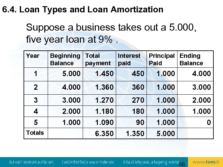6. 4. Loan Types and Loan Amortization Suppose a business takes out a 5.