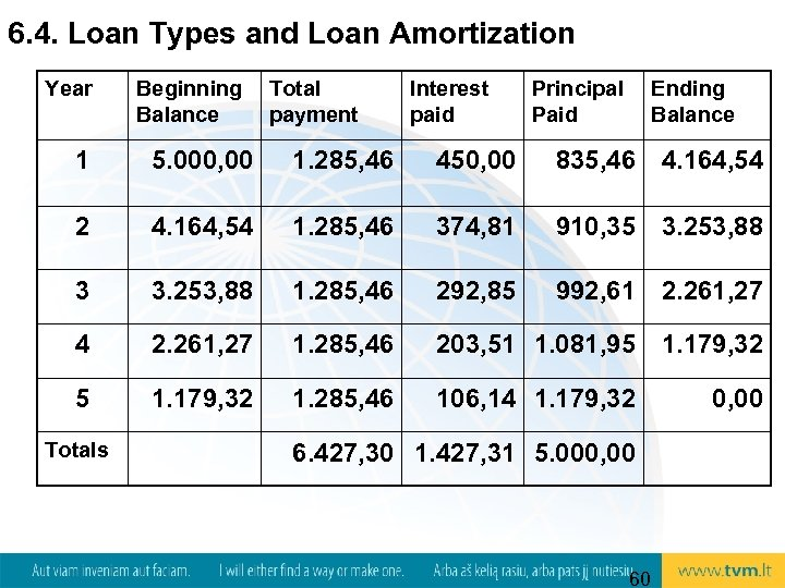 6. 4. Loan Types and Loan Amortization Year Beginning Balance Total payment Interest paid