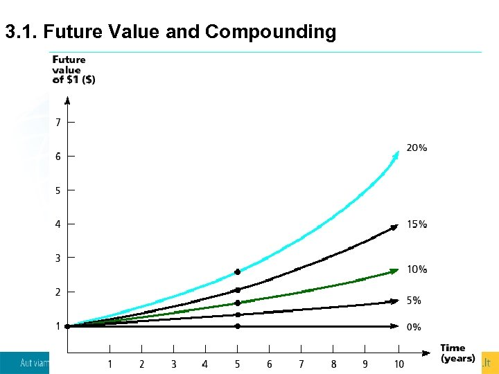 3. 1. Future Value and Compounding 9