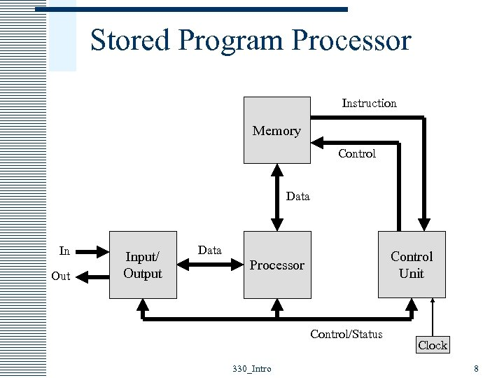 Stored Program Processor Instruction Memory Control Data In Out Input/ Output Data Control Unit