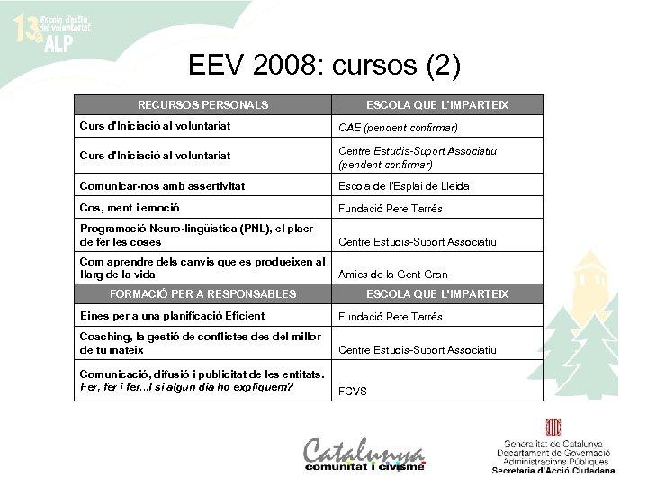 EEV 2008: cursos (2) RECURSOS PERSONALS ESCOLA QUE L'IMPARTEIX Curs d'Iniciació al voluntariat CAE