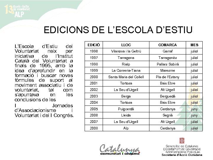 EDICIONS DE L'ESCOLA D'ESTIU L'Escola d'Estiu del Voluntariat neix per iniciativa de l'Institut Català