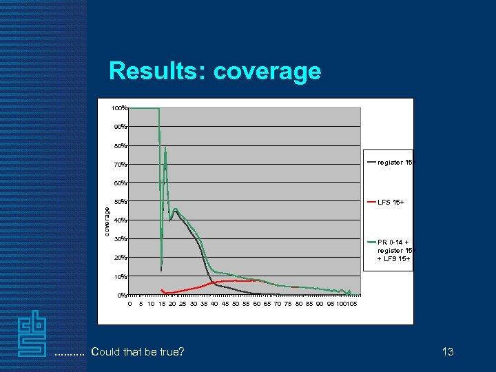 Results: coverage 100% 90% 80% register 15+ 70% 60% coverage 50% LFS 15+ 40%