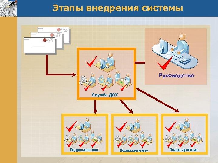 Этапы внедрения системы Руководство Служба ДОУ Подразделение