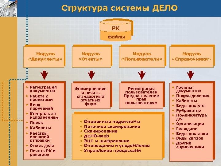 Структура системы ДЕЛО РК файлы Модуль «Документы» • Регистрация документов • Работа с проектами