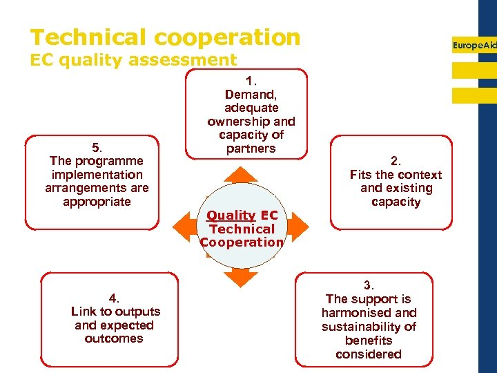 Technical cooperation Europe. Aid EC quality assessment 5. The programme implementation arrangements are appropriate