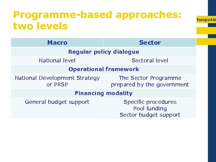 Programme-based approaches: two levels Macro Sector Regular policy dialogue National level Sectoral level Operational