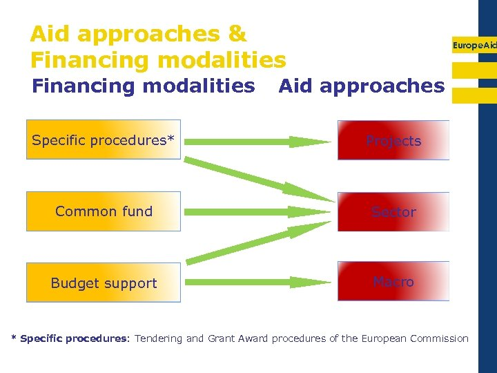 Aid approaches & Financing modalities Europe. Aid approaches Specific procedures* Projects Common fund Sector