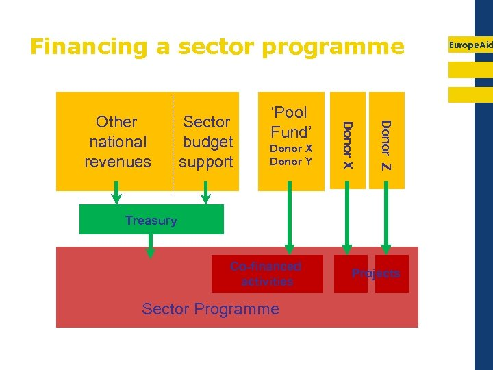 Financing a sector programme Donor X Donor Y Donor Z Sector budget support Donor