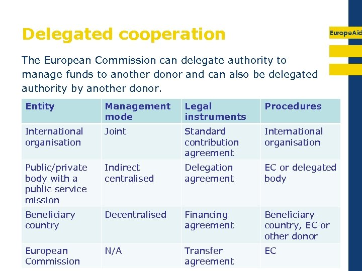 Delegated cooperation Europe. Aid The European Commission can delegate authority to manage funds to