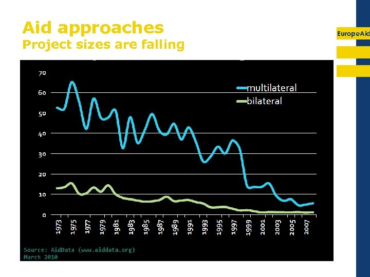 Aid approaches Project sizes are falling Europe. Aid