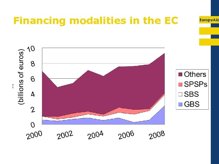 Financing modalities in the EC Europe. Aid