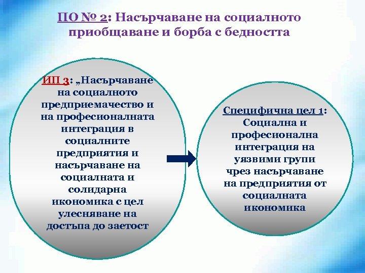 """ПО № 2: Насърчаване на социалното приобщаване и борба с бедността ИП 3: """"Насърчаване"""