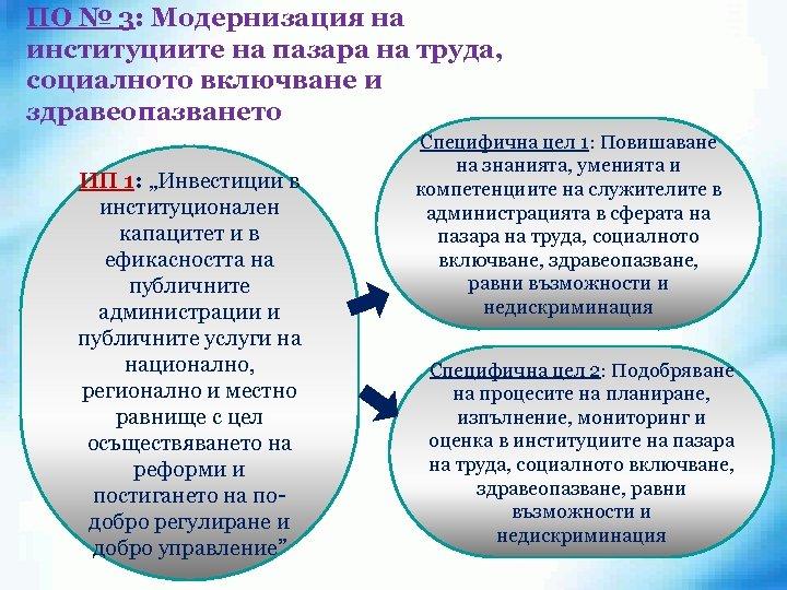 """ПО № 3: Модернизация на институциите на пазара на труда, социалното включване и здравеопазването"""""""