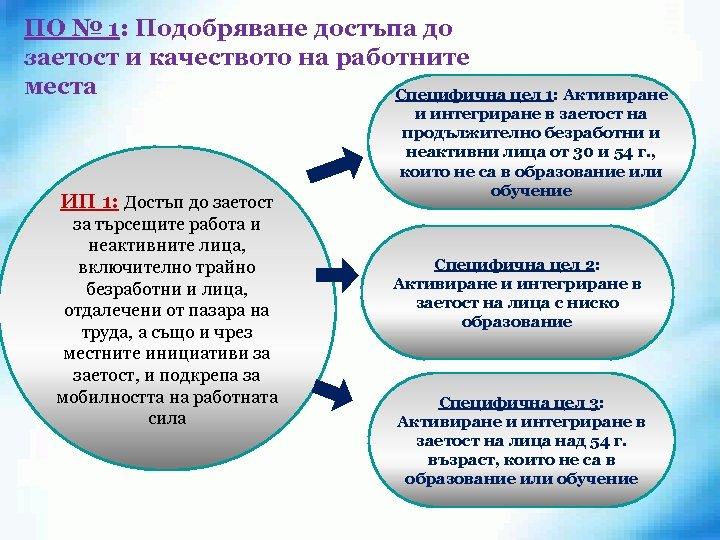 ПО № 1: Подобряване достъпа до заетост и качеството на работните места Специфична цел