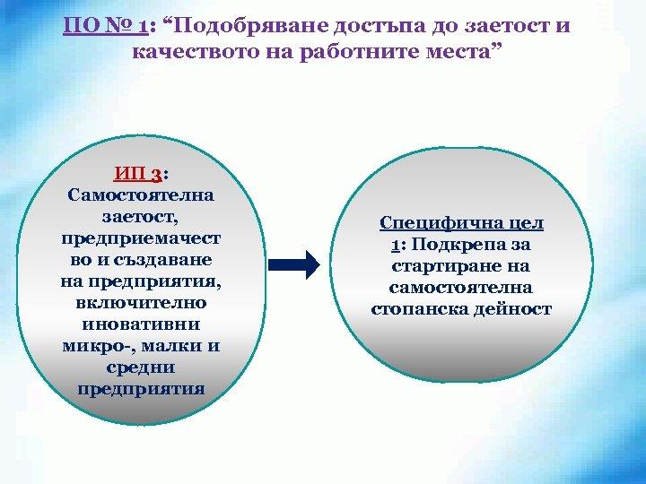 """ПО № 1: """"Подобряване достъпа до заетост и качеството на работните места"""" ИП 3:"""