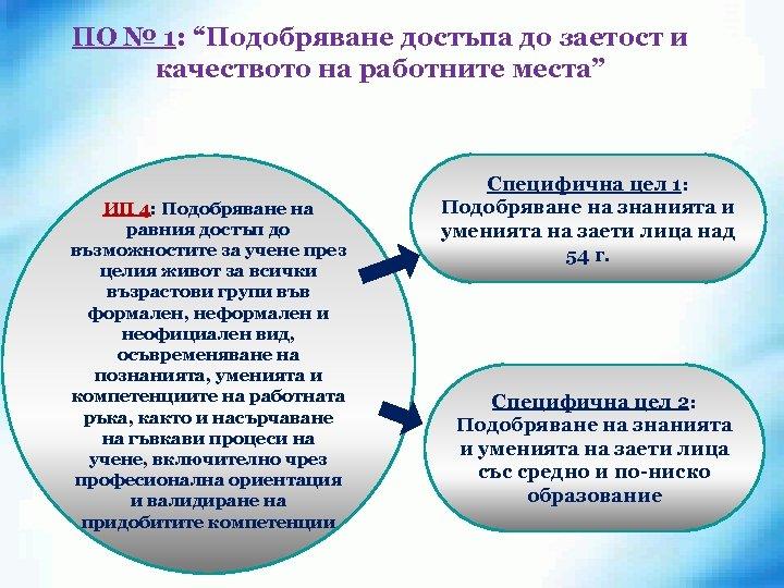 """ПО № 1: """"Подобряване достъпа до заетост и качеството на работните места"""" ИП 4:"""