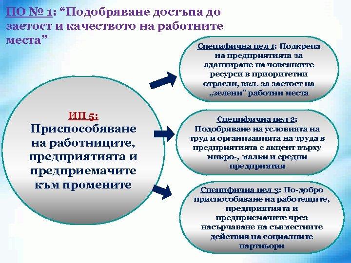 """ПО № 1: """"Подобряване достъпа до заетост и качеството на работните места"""" Специфична цел"""