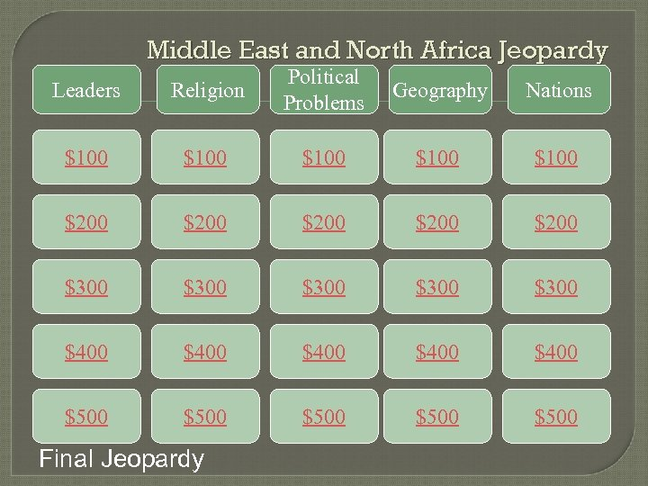 Middle East and North Africa Jeopardy Leaders Religion Political Problems Geography Nations $100 $100