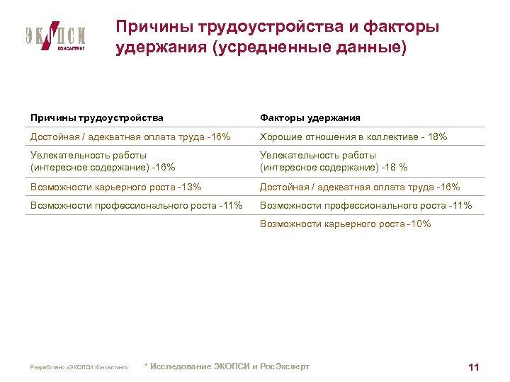 Причины трудоустройства и факторы удержания (усредненные данные) Причины трудоустройства Факторы удержания Достойная / адекватная