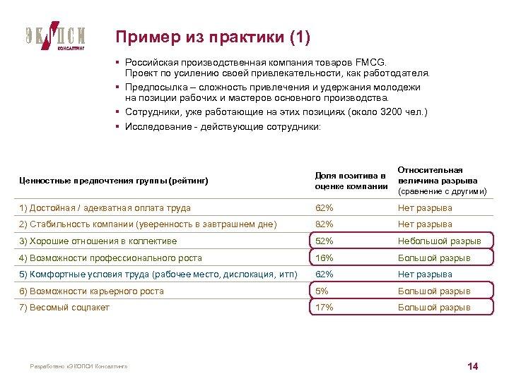Пример из практики (1) § Российская производственная компания товаров FMCG. Проект по усилению своей