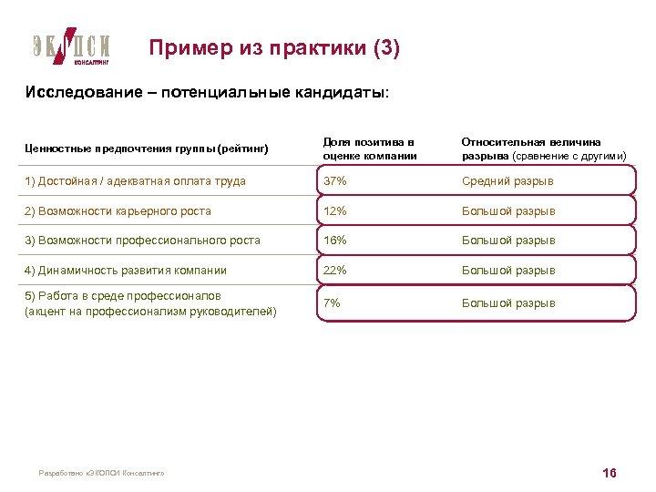Пример из практики (3) Исследование – потенциальные кандидаты: Ценностные предпочтения группы (рейтинг) Доля позитива