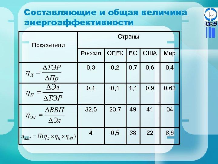 Составляющие и общая величина энергоэффективности Страны Показатели Россия ОПЕК ЕС США Мир 0, 3