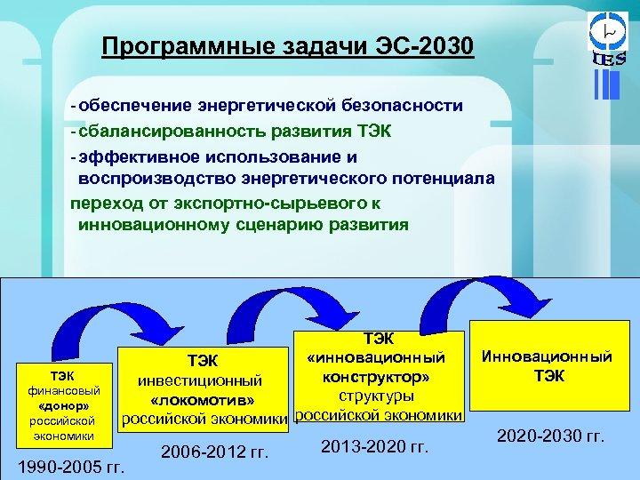 Программные задачи ЭС-2030 - обеспечение энергетической безопасности - сбалансированность развития ТЭК - эффективное использование