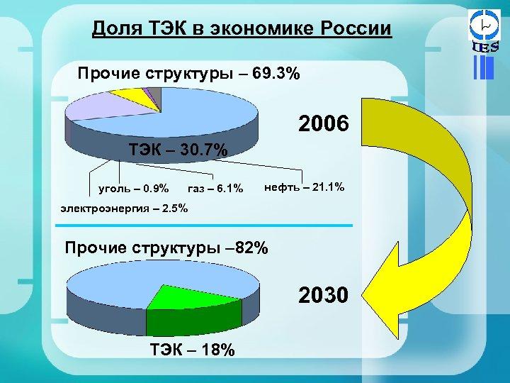 Доля ТЭК в экономике России Прочие структуры – 69. 3% 2006 ТЭК – 30.