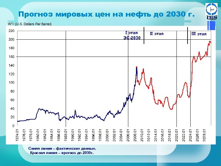 Прогноз мировых цен на нефть до 2030 г. WTI (U. S. Dollars Per Barrel)