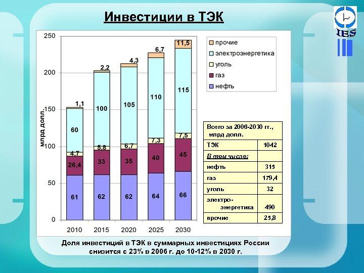 Инвестиции в ТЭК Всего за 2006 -2030 гг. , млрд долл. ТЭК В том