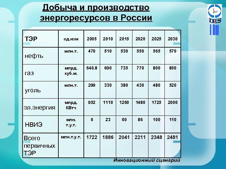 Добыча и производство энергоресурсов в России ТЭР ед. изм 2005 2010 2015 2020 2025
