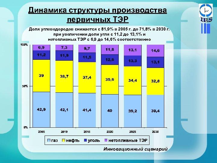 Динамика структуры производства первичных ТЭР Доля углеводородов снижается с 81, 9% в 2005 г.