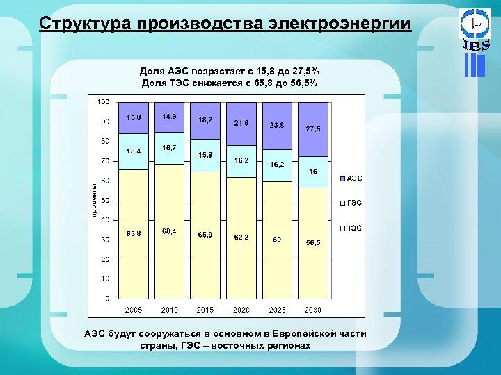 Структура производства электроэнергии Доля АЭС возрастает с 15, 8 до 27, 5% Доля ТЭС