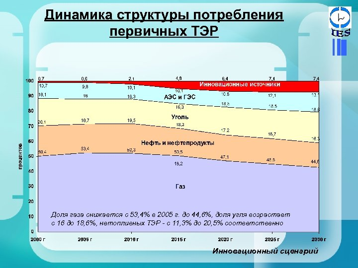 Динамика структуры потребления первичных ТЭР Доля газа снижается с 53, 4% в 2005 г.