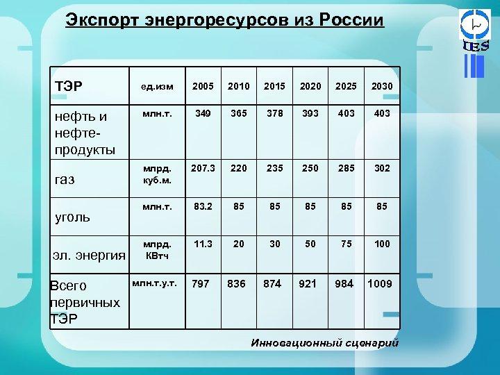 Экспорт энергоресурсов из России ТЭР ед. изм 2005 2010 2015 2020 2025 2030 нефть