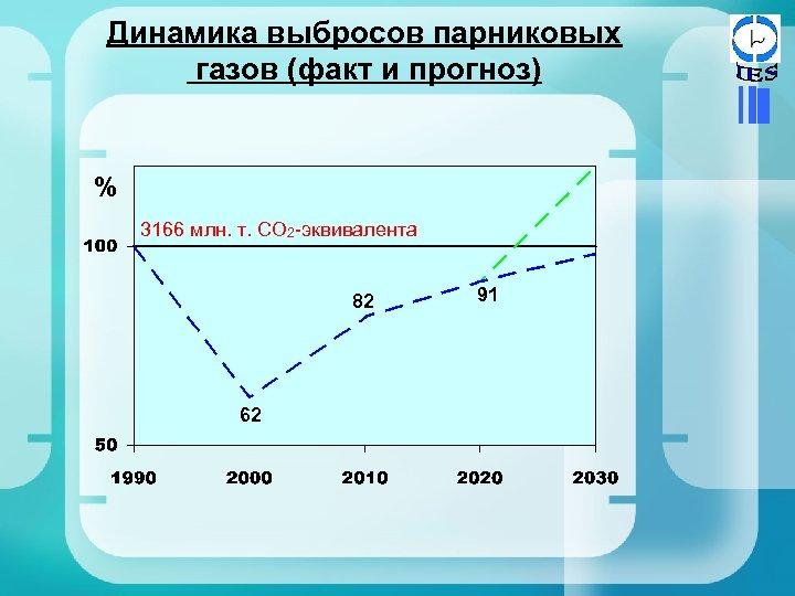 Динамика выбросов парниковых газов (факт и прогноз) % 3166 млн. т. СО 2 -эквивалента