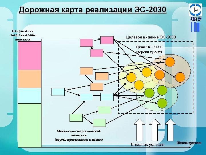 Дорожная карта реализации ЭС-2030 Направления энергетической политики Целевое видение ЭС-2030 Цели ЭС-2030 (дерево целей)